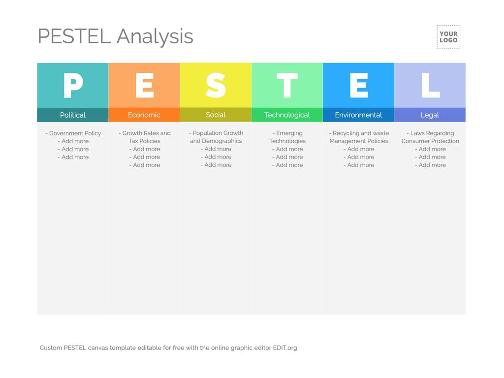 Editar an analysis PESTEL