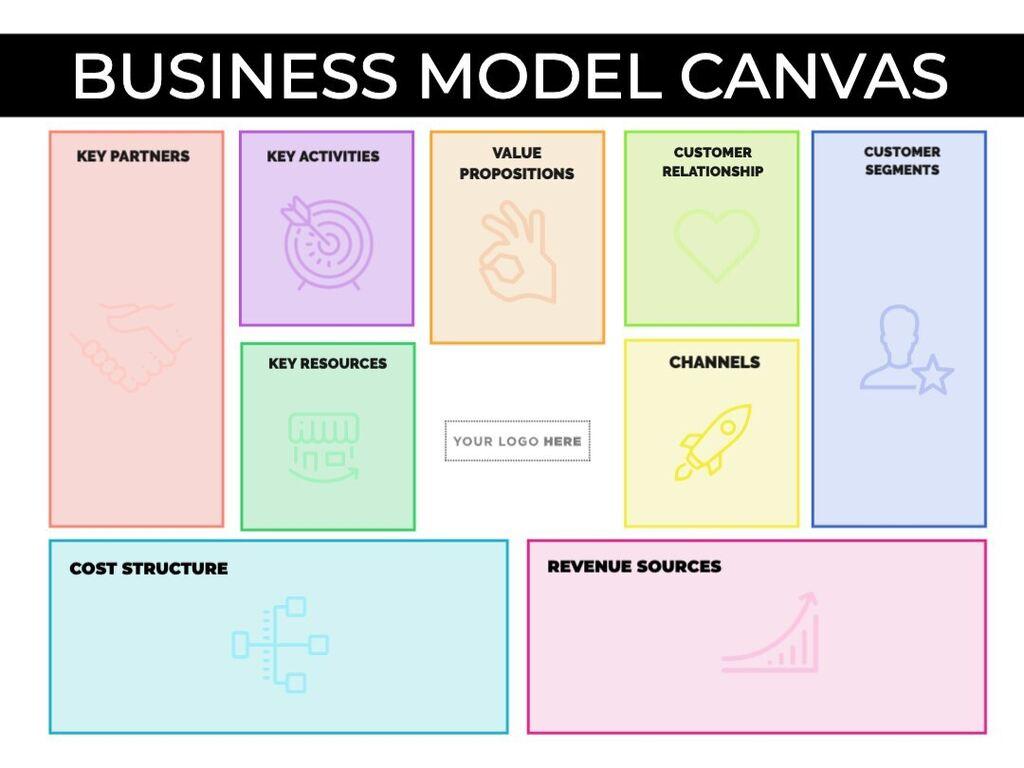 Editar meu Quadro de Modelo de Negócios
