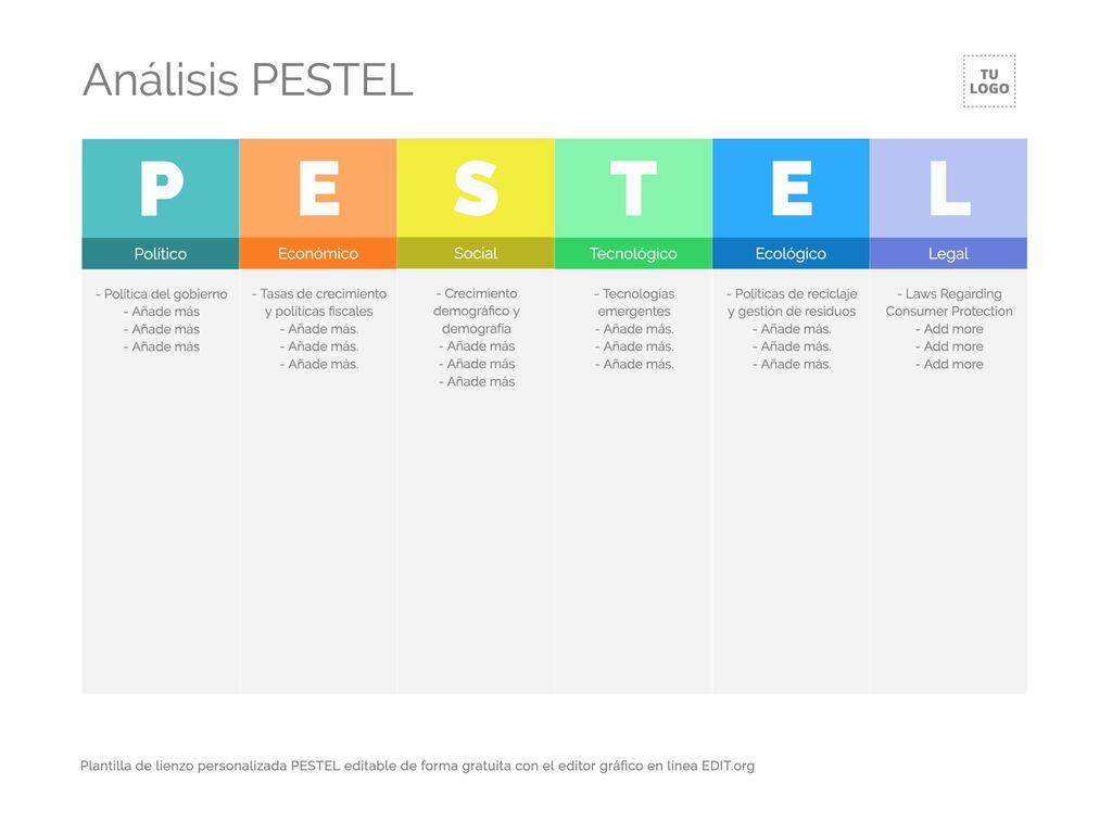Editar uma análise PESTEL