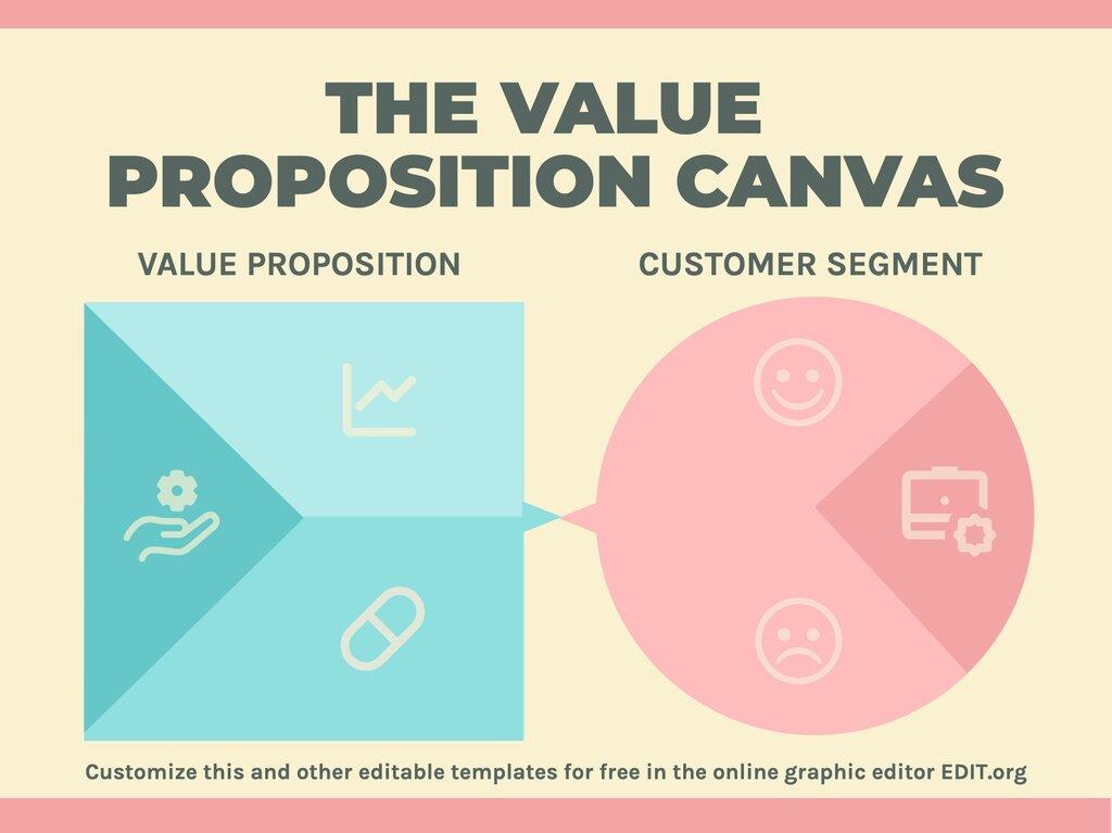 Edit a Value Proposition Canvas